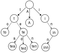An example of trie
