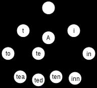 Przykład drzewa trie